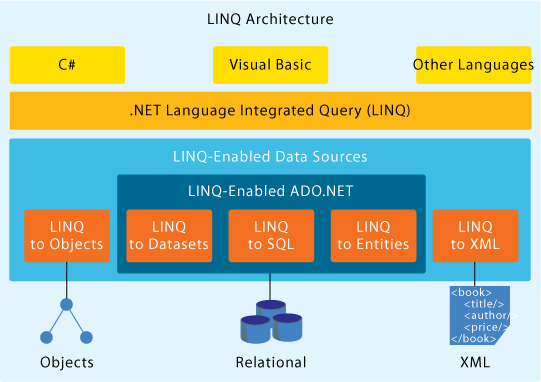 linq-architecture.png