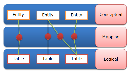 entity-mapping-model.png