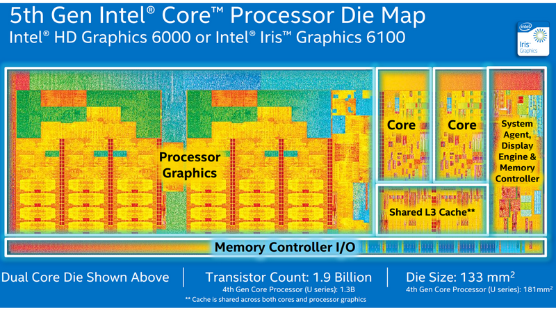 Intel_Iris_6100_and_Broadwell_Wide.png