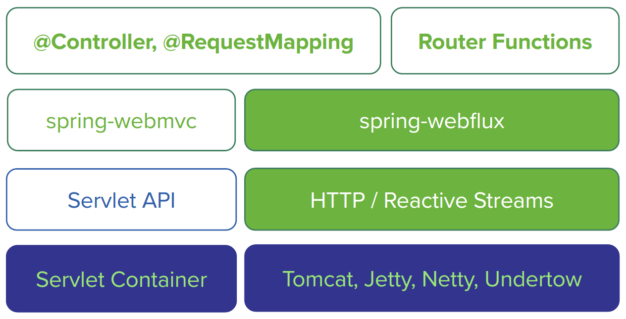webflux-overview.png